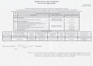 Приложение к лицензии детского сада № 6